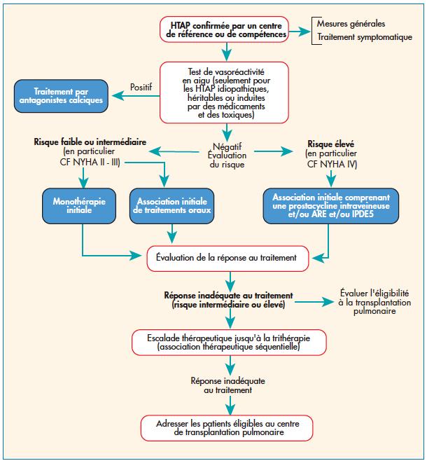 Monoxyde dazote et hipertension artérielle pulmonaire